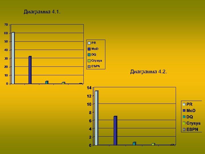 Диаграмма 4. 1. 70 60 50 PR 40 Mo. D DQ 30 20 10