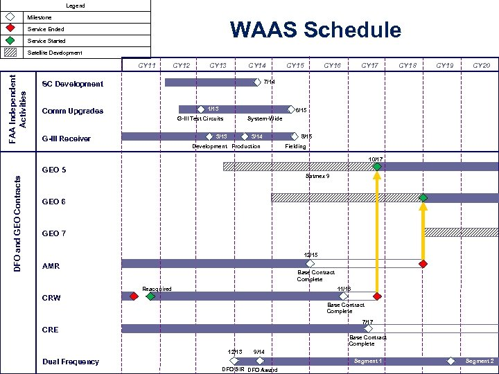 Legend Milestone WAAS Schedule Service Ended Service Started Satellite Development FAA Independent Activities CY