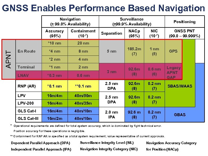 GNSS Enables Performance Based Navigation (> 99. 0% Availability) Containment (10 -7) *10 nm