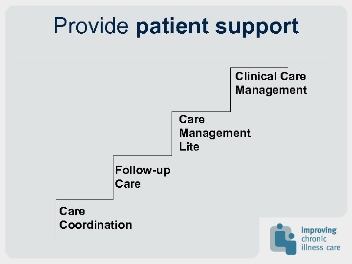 Provide patient support Clinical Care Management Lite Follow-up Care Coordination
