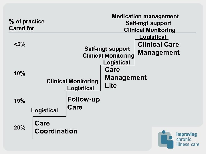 Medication management Self-mgt support Clinical Monitoring Logistical % of practice Cared for <5% 10%