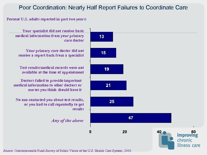 Poor Coordination: Nearly Half Report Failures to Coordinate Care Percent U. S. adults reported