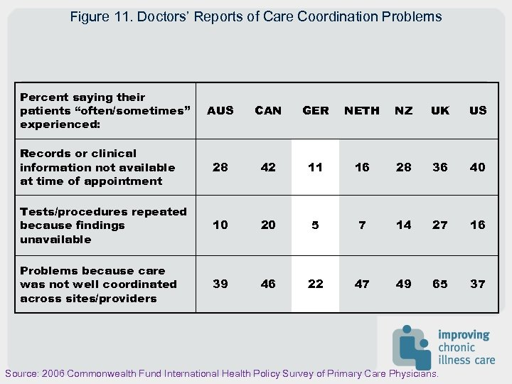 "Figure 11. Doctors' Reports of Care Coordination Problems Percent saying their patients ""often/sometimes"" experienced:"