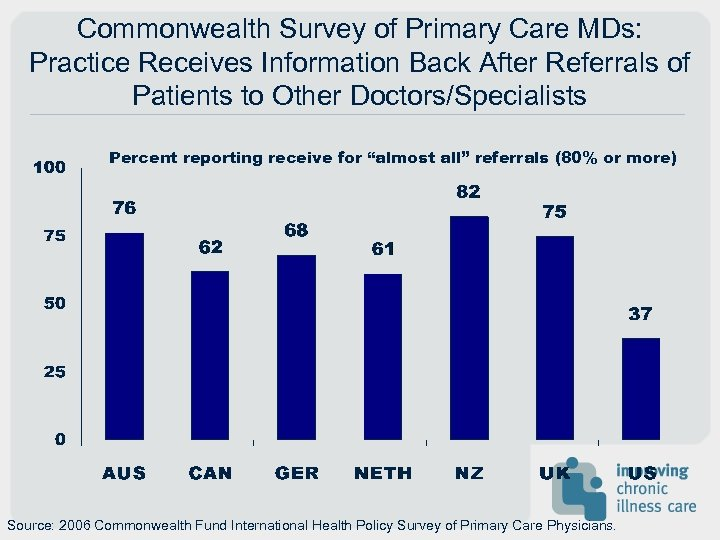 Commonwealth Survey of Primary Care MDs: Practice Receives Information Back After Referrals of Patients