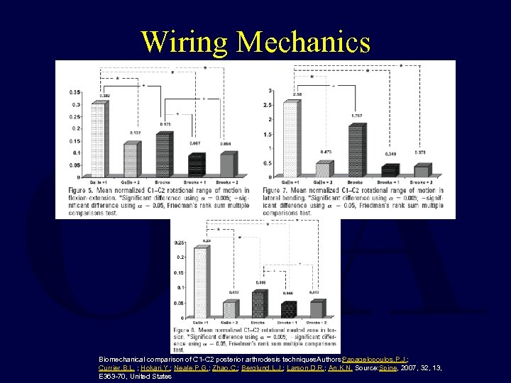 Wiring Mechanics Biomechanical comparison of C 1 -C 2 posterior arthrodesis techniques. Authors: Papagelopoulos,