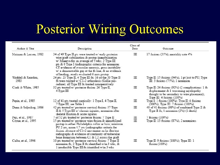 Posterior Wiring Outcomes