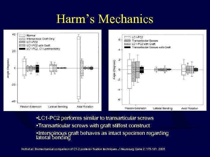 Harm's Mechanics • LC 1 -PC 2 performs similar to transarticular screws • Transarticular