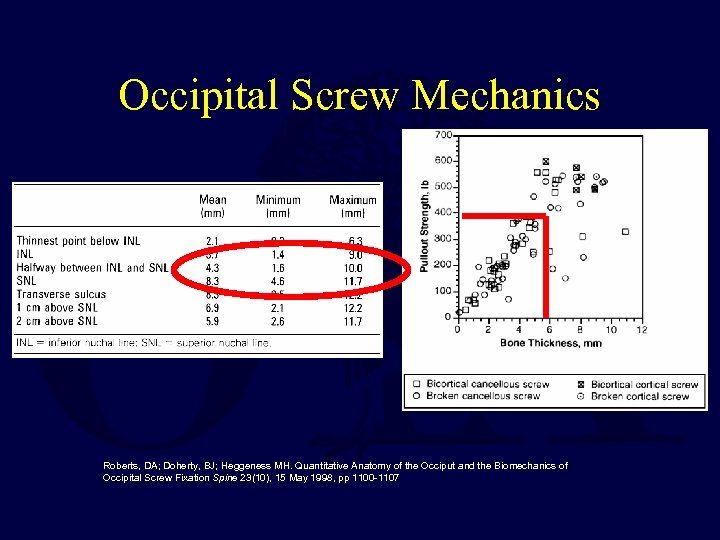 Occipital Screw Mechanics Roberts, DA; Doherty, BJ; Heggeness MH. Quantitative Anatomy of the Occiput