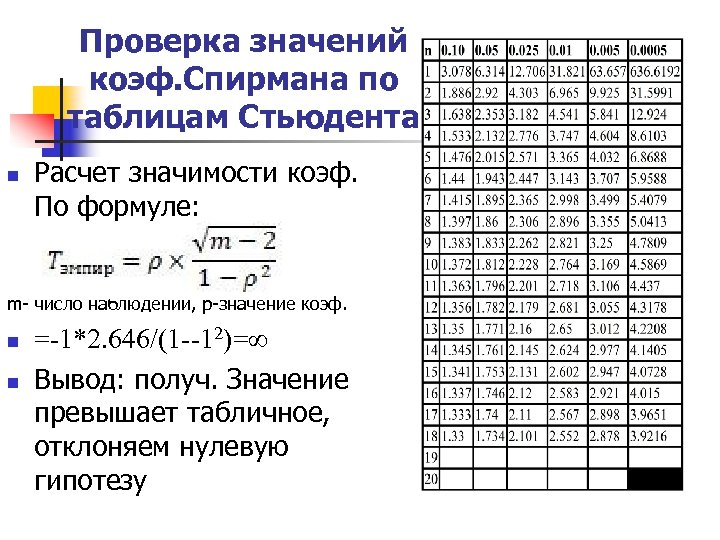 Проверка значений коэф. Спирмана по таблицам Стьюдента n Расчет значимости коэф. По формуле: m-