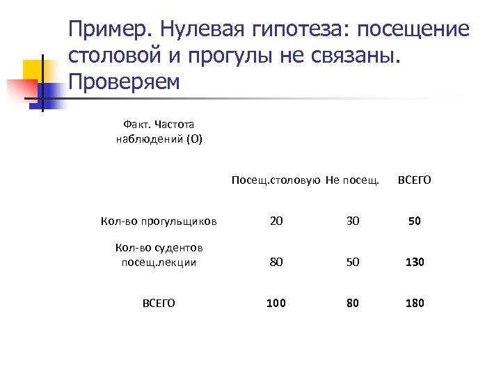 Пример. Нулевая гипотеза: посещение столовой и прогулы не связаны. Проверяем Факт. Частота наблюдений (О)