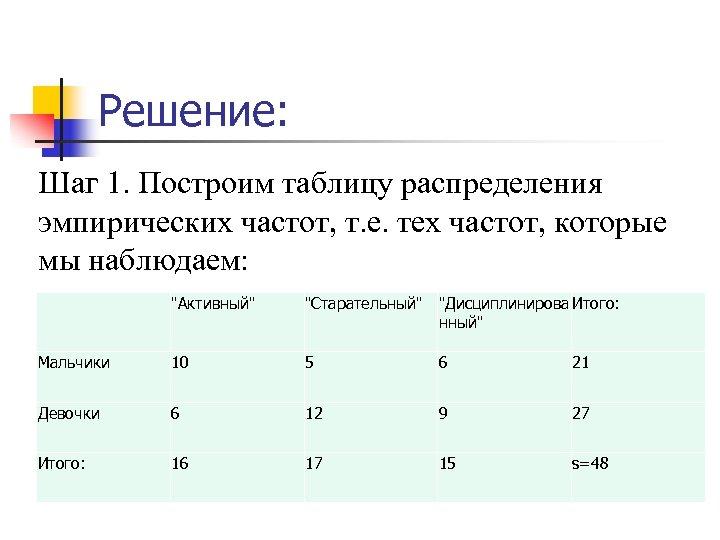 Решение: Шаг 1. Построим таблицу распределения эмпирических частот, т. е. тех частот, которые мы