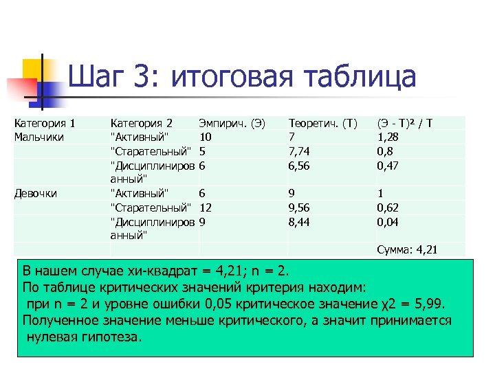 Шаг 3: итоговая таблица Категория 1 Мальчики Девочки Категория 2