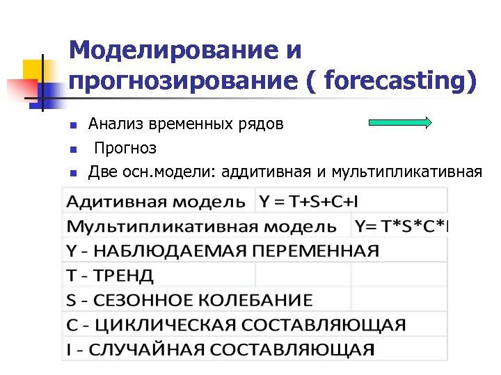 Моделирование и прогнозирование ( forecasting) n n n Анализ временных рядов Прогноз Две осн.