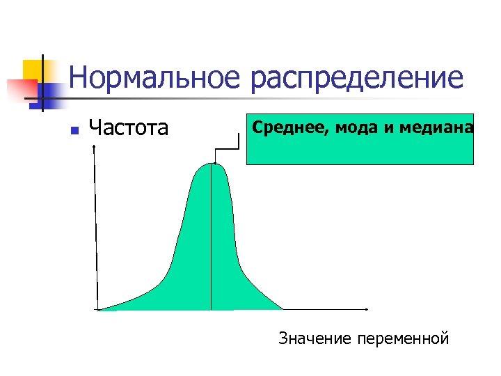 Нормальное распределение n Частота Среднее, мода и медиана Значение переменной