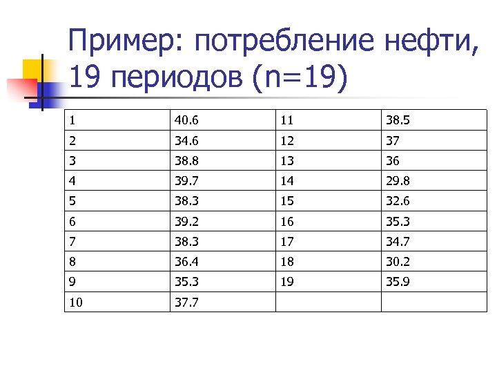 Пример: потребление нефти, 19 периодов (n=19) 1 40. 6 11 38. 5 2 34.
