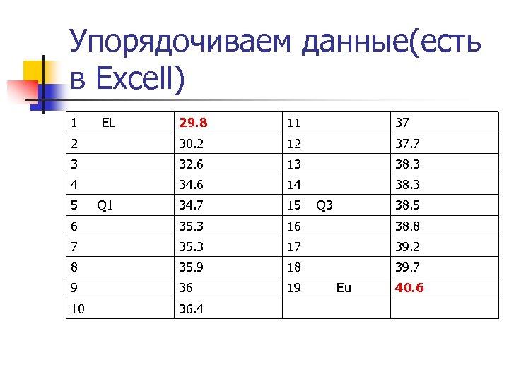 Упорядочиваем данные(есть в Excell) 1 EL 29. 8 11 37 2 30. 2 12