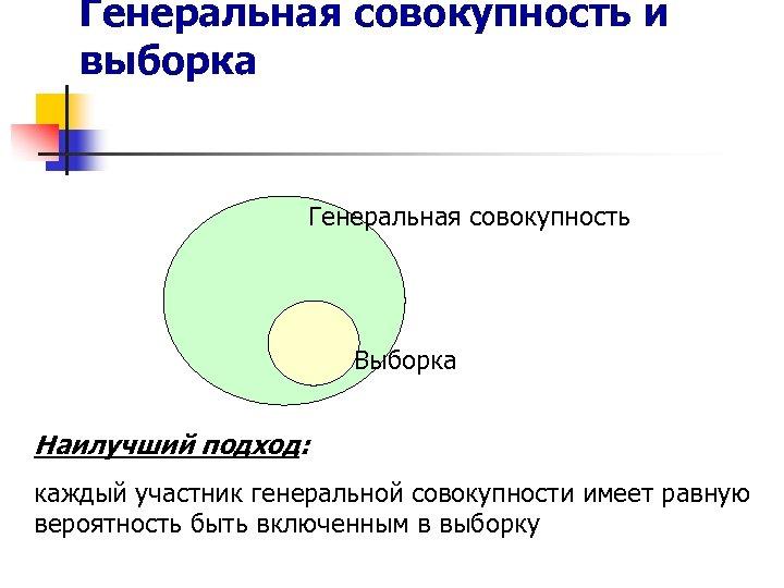 Генеральная совокупность и выборка Генеральная совокупность Выборка Наилучший подход: каждый участник генеральной совокупности имеет