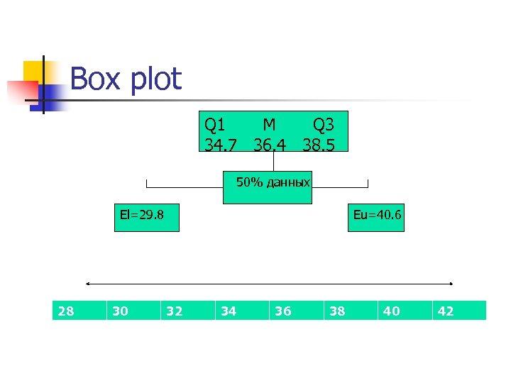 Box plot Q 1 M Q 3 34. 7 36. 4 38. 5 50%