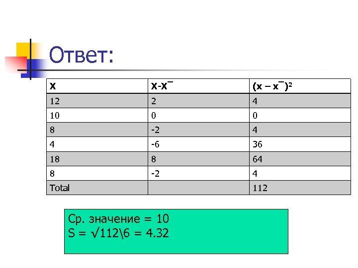 Ответ: X X-X‾ (x – x‾)2 12 2 4 10 0 0 8 -2