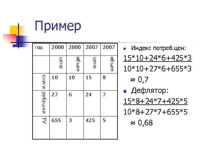 Пример год 2000 2007 объем цена книги рубашки TV 10 10 15 8 27