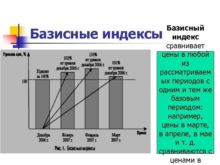 Базисный индекс сравнивает цены в любой из рассматриваем ых периодов с одним и тем