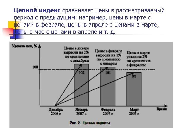 Цепной индекс сравнивает цены в рассматриваемый период с предыдущим: например, цены в марте с