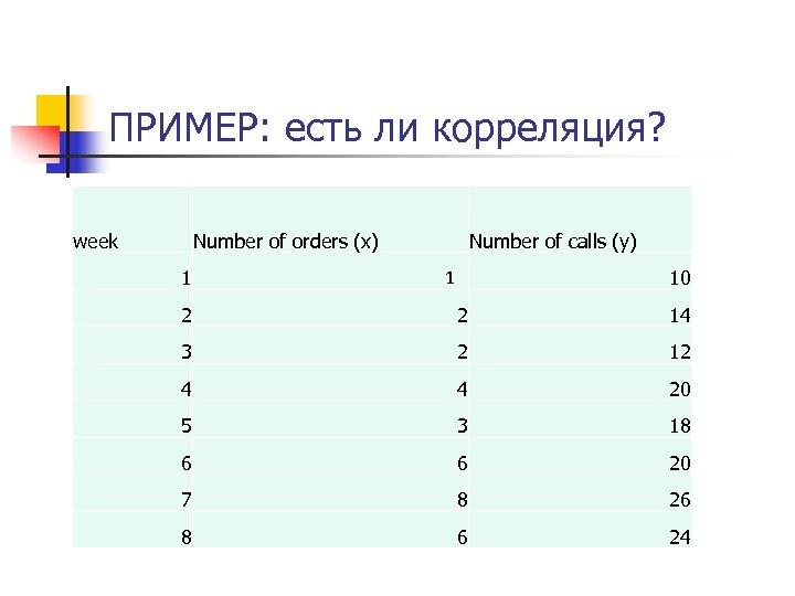 ПРИМЕР: есть ли корреляция? week Number of orders (x) 1 Number of calls (y)