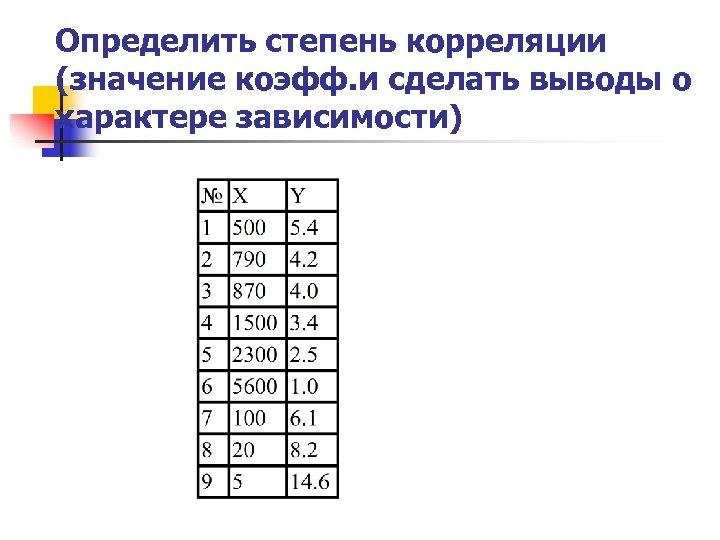 Определить степень корреляции (значение коэфф. и сделать выводы о характере зависимости)