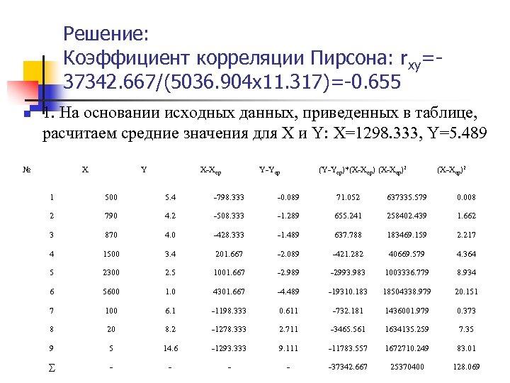 Решение: Коэффициент корреляции Пирсона: rxy=37342. 667/(5036. 904 x 11. 317)=-0. 655 n 1. На