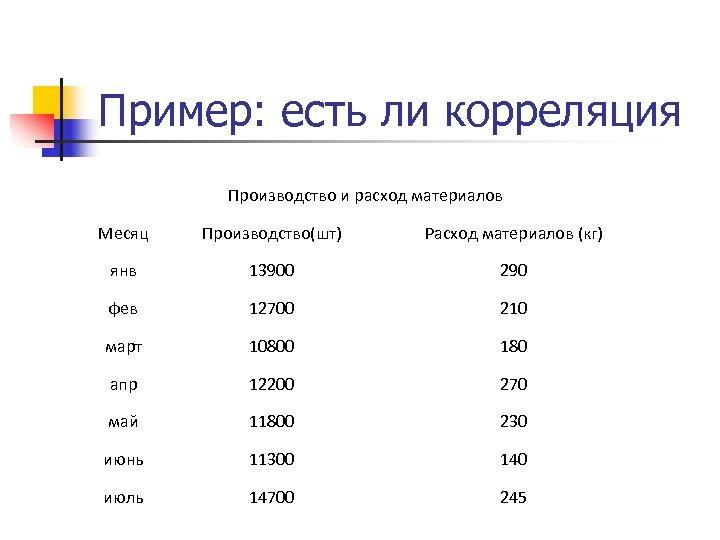 Пример: есть ли корреляция Производство и расход материалов Месяц Производство(шт) Расход материалов (кг) янв