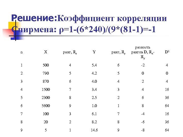 Решение: Коэффициент корреляции Спирмена: ρ=1 -(6*240)/(9*(81 -1)=-1 n X ранг, Rx Y ранг, Ry