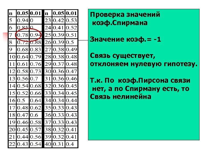 Проверка значений коэф. Спирмана Значение коэф. = -1 Связь существует, отклоняем нулевую гипотезу. Т.