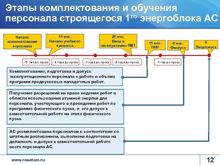 Этапы комплектования и обучения персонала строящегося 1 го энергоблока АС Начало комплектования персонала -