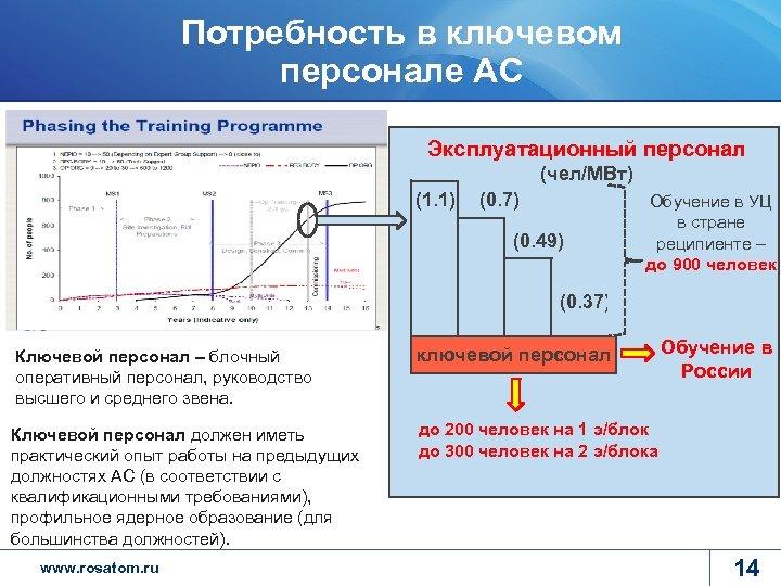 Потребность в ключевом персонале АС Эксплуатационный персонал (чел/МВт) (1. 1) (0. 7) (0. 49)