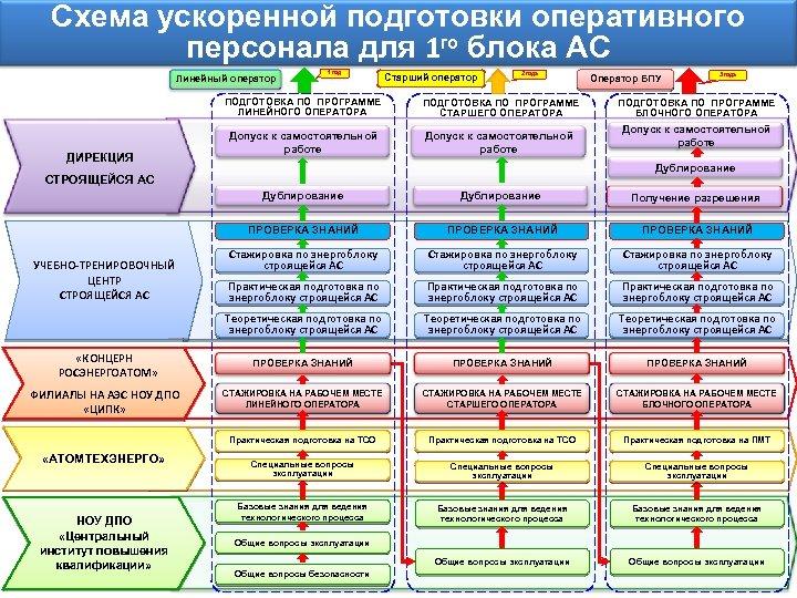 Схема ускоренной подготовки оперативного персонала для 1 го блока АС Линейный оператор 1 год