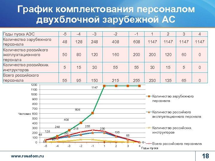 График комплектования персоналом двухблочной зарубежной АС Годы пуска АЭС Количество зарубежного персонала Количество российкого
