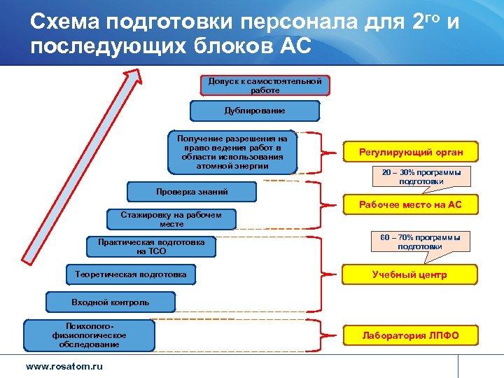 Схема подготовки персонала для 2 го и последующих блоков АС Допуск к самостоятельной работе