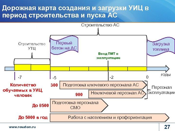 Дорожная карта создания и загрузки УИЦ в период строительства и пуска АС Строительство УТЦ