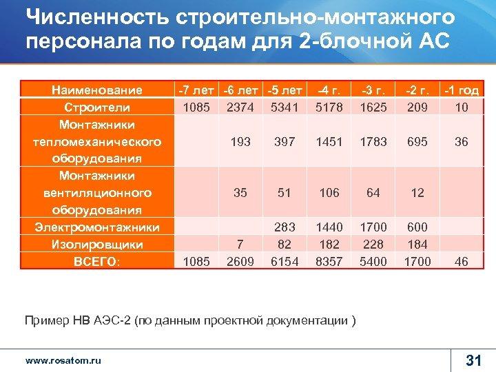 Численность строительно-монтажного персонала по годам для 2 -блочной АС Наименование Строители Монтажники тепломеханического оборудования