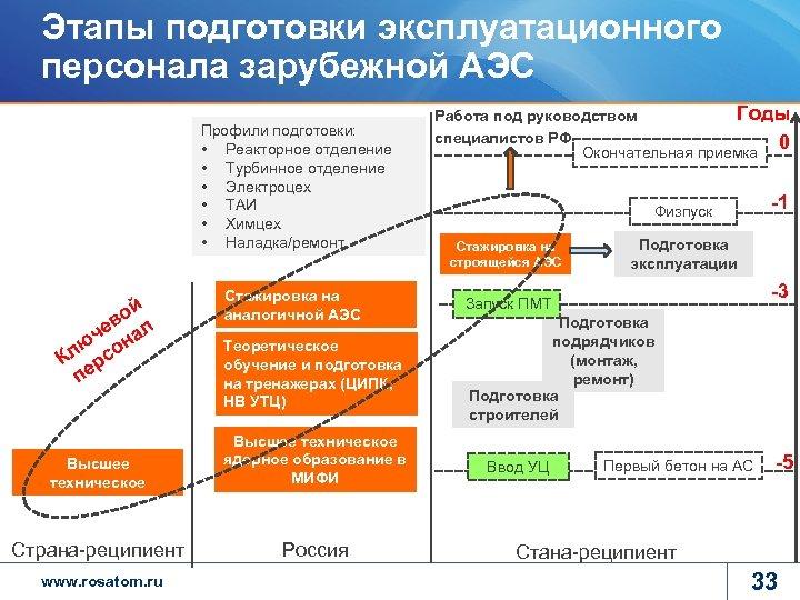 Этапы подготовки эксплуатационного персонала зарубежной АЭС Профили подготовки: • Реакторное отделение • Турбинное отделение