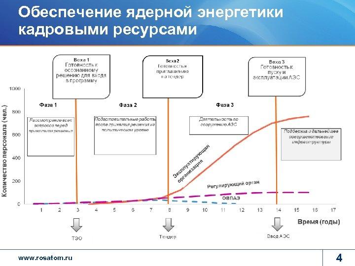 Обеспечение ядерной энергетики кадровыми ресурсами www. rosatom. ru 4