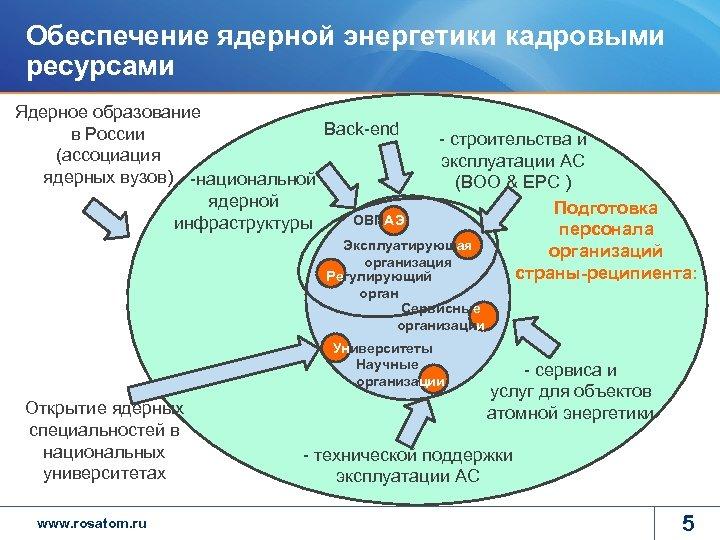 Обеспечение ядерной энергетики кадровыми ресурсами Ядерное образование Back-end в России (ассоциация ядерных вузов) -национальной