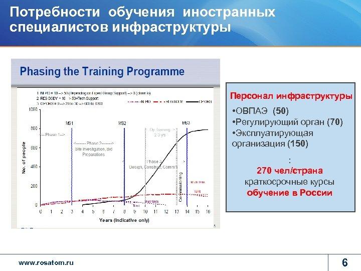 Потребности обучения иностранных специалистов инфраструктуры Персонал инфраструктуры • ОВПАЭ (50) • Регулирующий орган (70)
