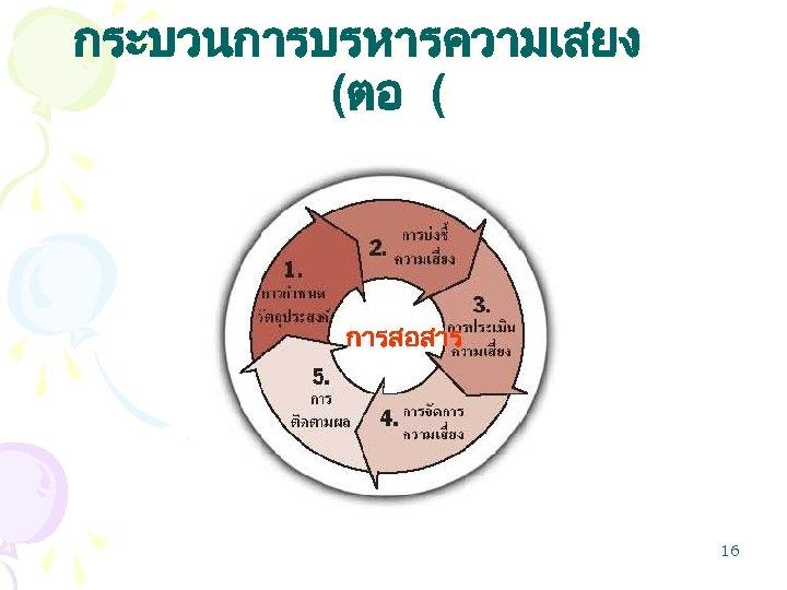 กระบวนการบรหารความเสยง (ตอ ( การสอสาร 16