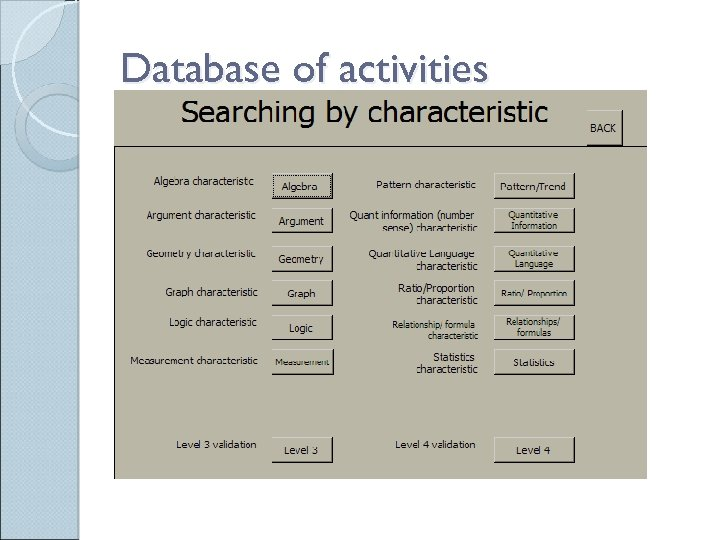 Database of activities