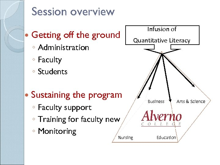 Session overview Getting off the ground ◦ Administration ◦ Faculty ◦ Students Sustaining the