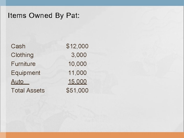 Items Owned By Pat: Cash Clothing Furniture Equipment Auto Total Assets $12, 000 3,