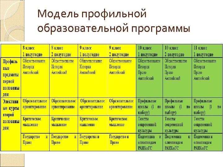 Модель профильной образовательной программы