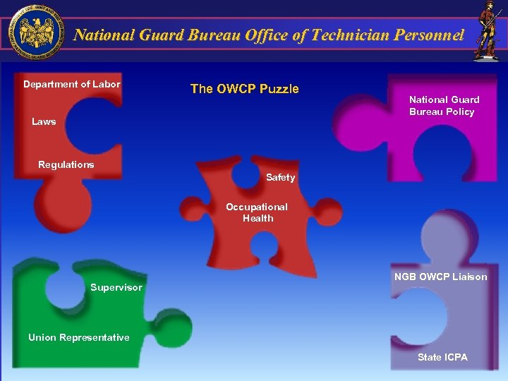 National Guard Bureau Office of Technician Personnel Department of Labor The OWCP Puzzle Laws