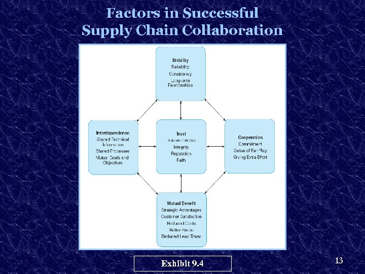 Factors in Successful Supply Chain Collaboration Exhibit 9. 4 13
